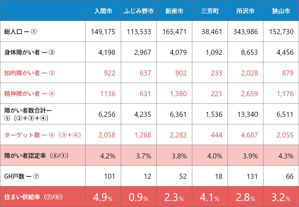 例:埼玉県のGH入居見込み客数